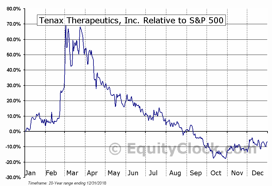 TENX Relative to the S&P 500