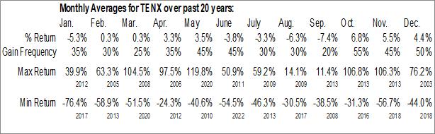 Monthly Seasonal Tenax Therapeutics, Inc. (NASD:TENX)