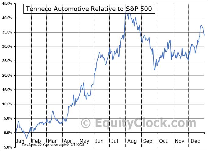 TEN Relative to the S&P 500