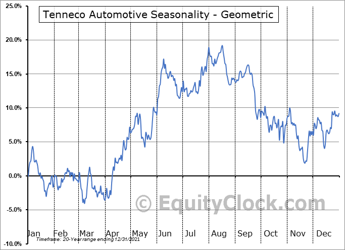 Tenneco Automotive (NYSE:TEN) Seasonality