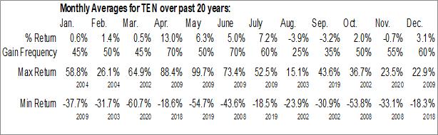 Monthly Seasonal Tenneco Automotive (NYSE:TEN)