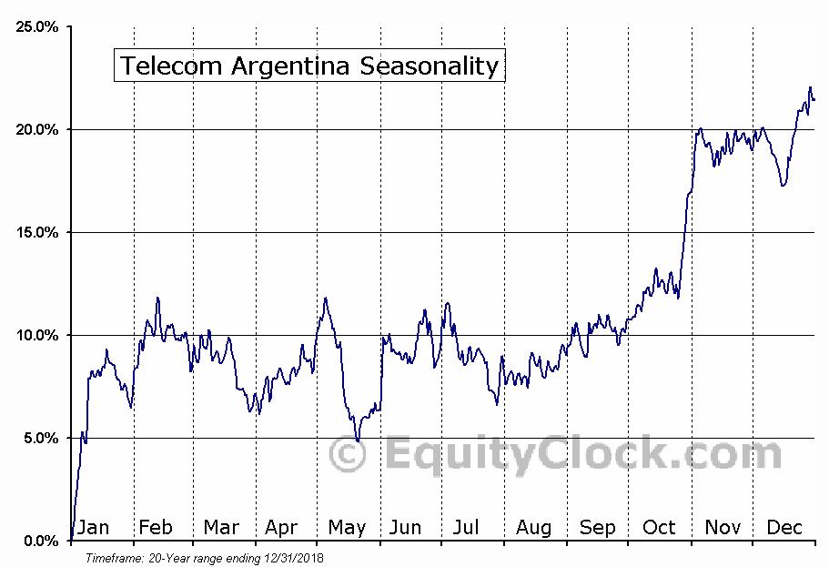 Telecom Argentina Stet - France Telecom S.A. Seasonal Chart