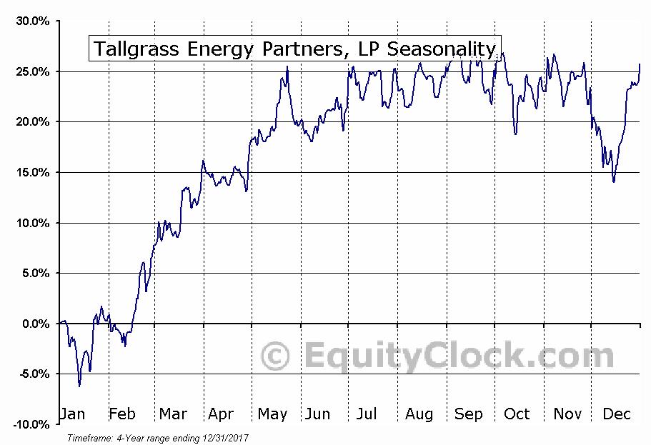 Tallgrass Energy Partners, LP (TEP) Seasonal Chart