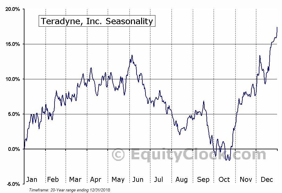Teradyne, Inc. Seasonal Chart