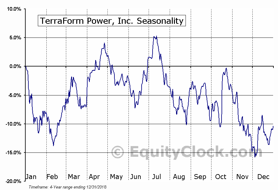 TerraForm Power, Inc. Seasonal Chart
