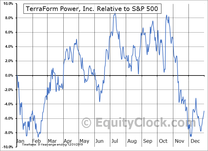 TERP Relative to the S&P 500