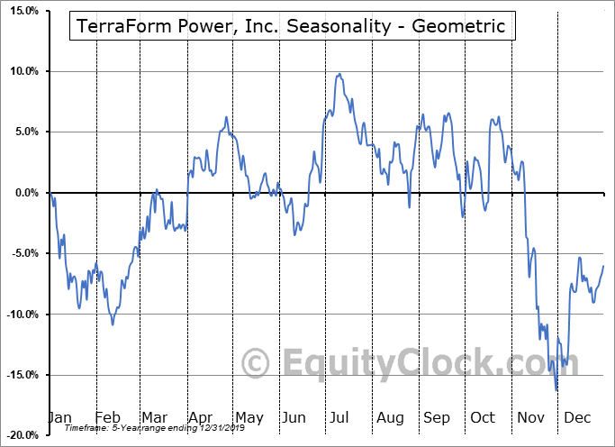 TerraForm Power, Inc. (NASD:TERP) Seasonality