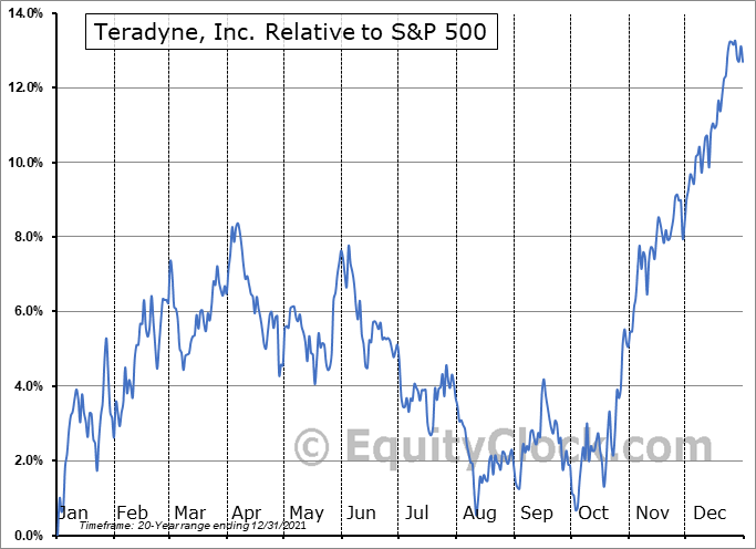 TER Relative to the S&P 500