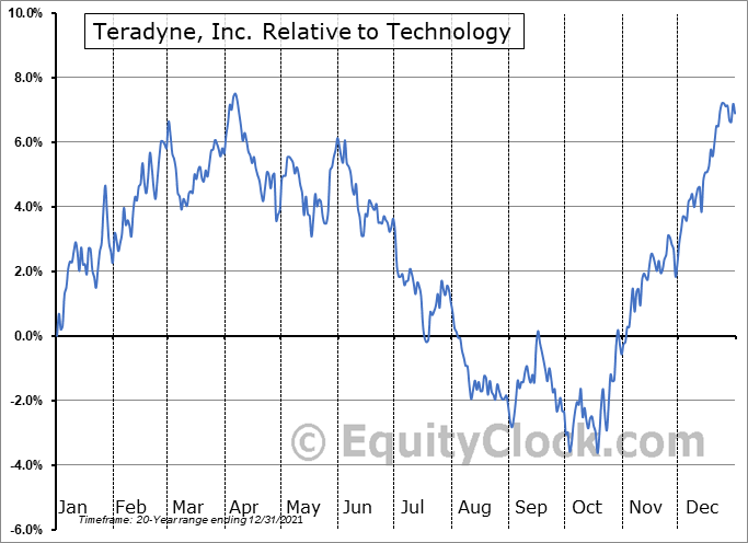 TER Relative to the Sector