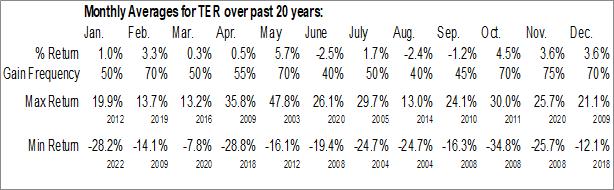Monthly Seasonal Teradyne, Inc. (NASD:TER)