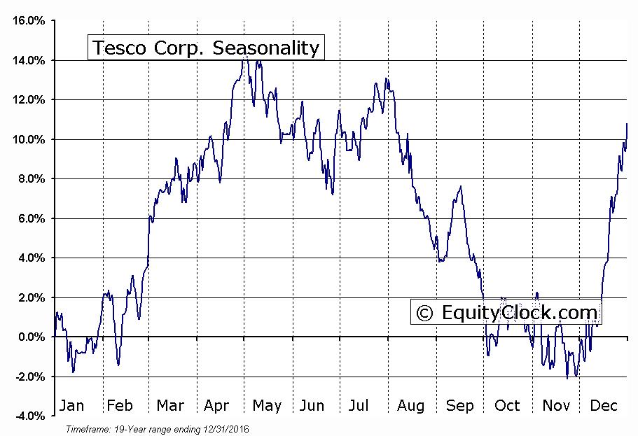Tesco Corp. (NASD:TESO) Seasonal Chart