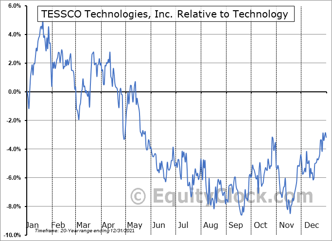 TESS Relative to the Sector