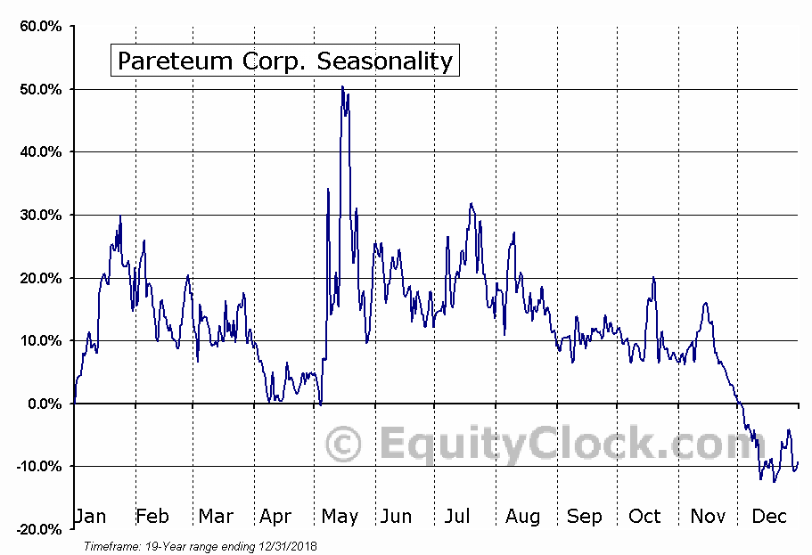 Pareteum Corporation (TEUM) Seasonal Chart