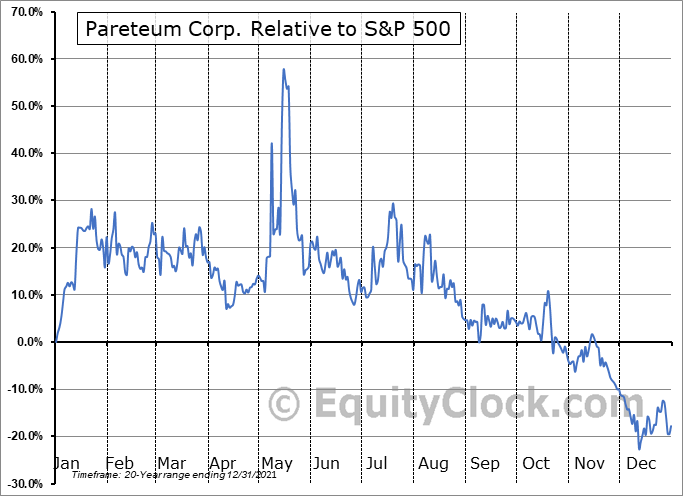 TEUM Relative to the S&P 500
