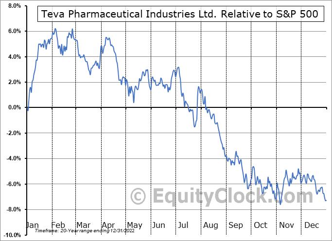 TEVA Relative to the S&P 500