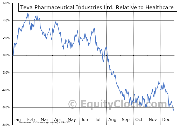 TEVA Relative to the Sector