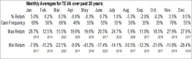 Monthly Seasonal Teva Pharmaceutical Industries Ltd. (NYSE:TEVA)