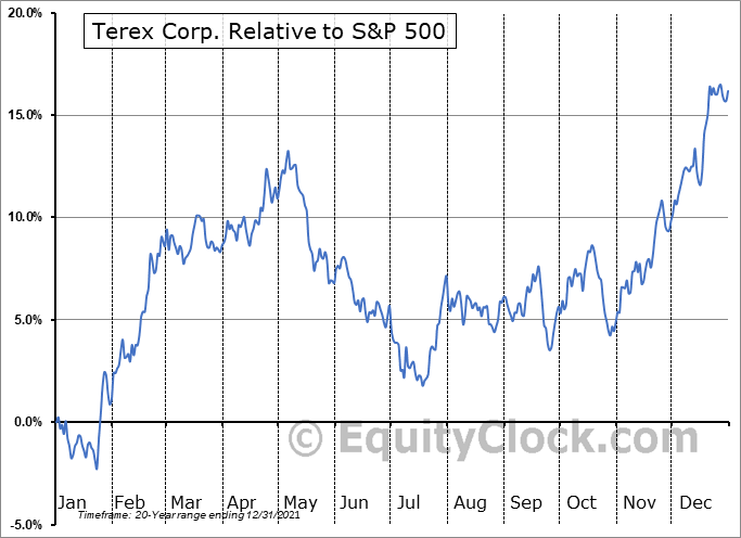 TEX Relative to the S&P 500