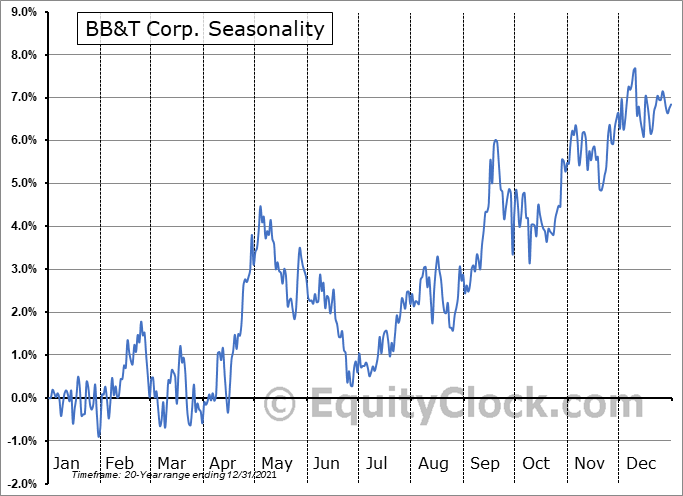Truist Financial Corporation Seasonal Chart