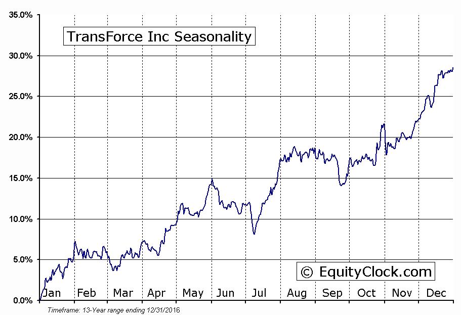 TransForce Inc (TSE:TFI) Seasonality