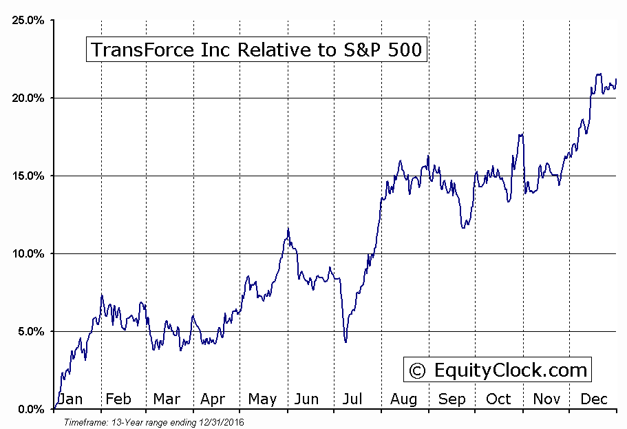 TFI.TO Relative to the S&P 500