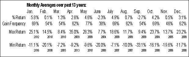 Monthly Seasonal TransForce Inc (TSE:TFI)