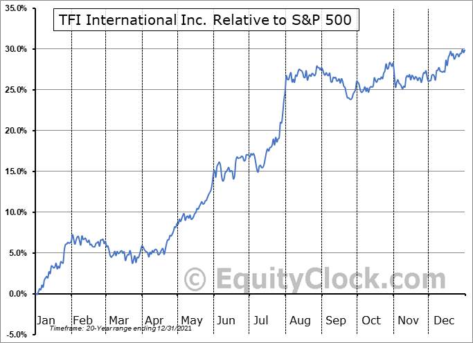 TFII.TO Relative to the S&P 500