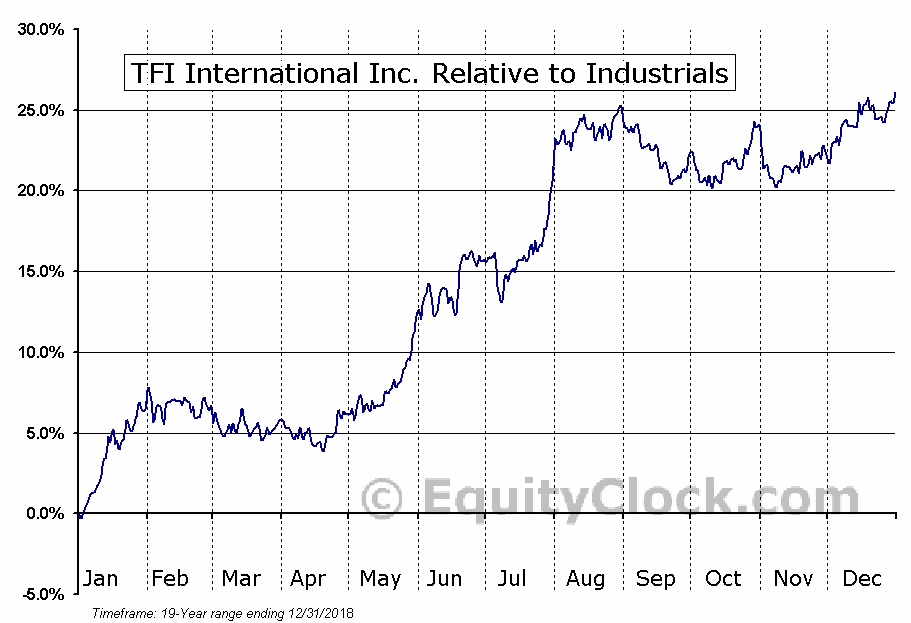 TFII.TO Relative to the Sector