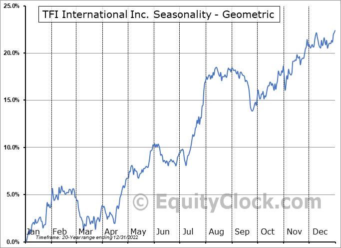 TFI International Inc. (TSE:TFII.TO) Seasonality