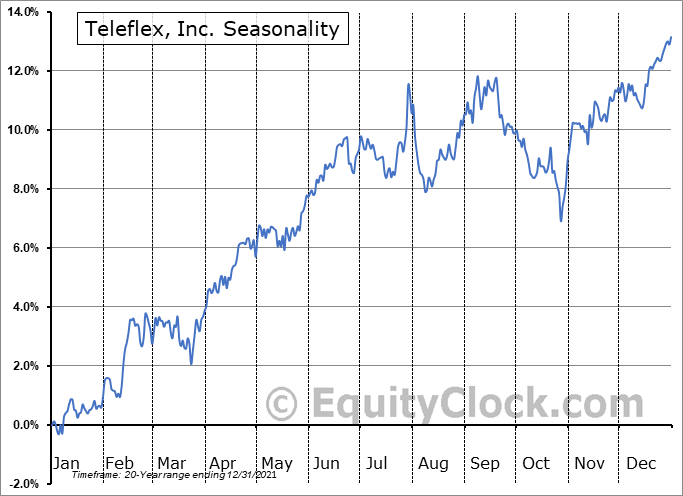 Teleflex Incorporated Seasonal Chart