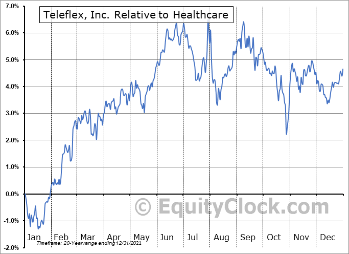TFX Relative to the Sector