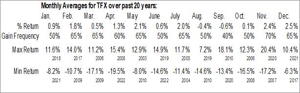 Monthly Seasonal Teleflex, Inc. (NYSE:TFX)