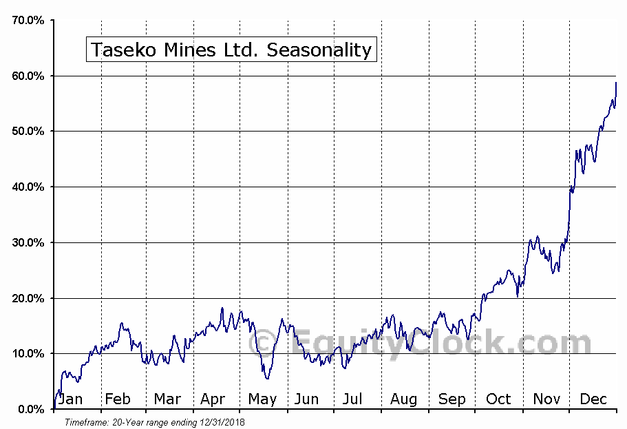 Taseko Mines Limited (TGB) Seasonal Chart