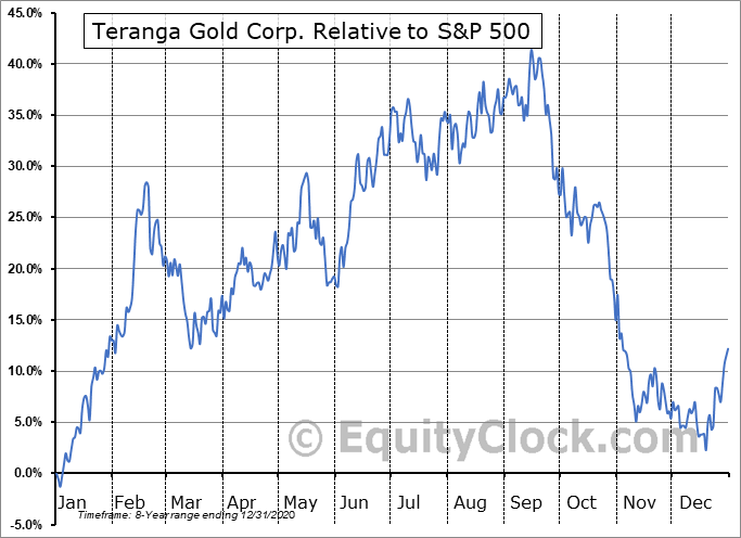 TGCDF Relative to the S&P 500