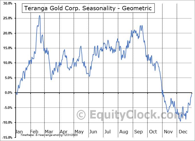 Teranga Gold Corp. (OTCMKT:TGCDF) Seasonality
