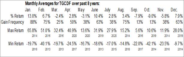Monthly Seasonal Teranga Gold Corp. (OTCMKT:TGCDF)