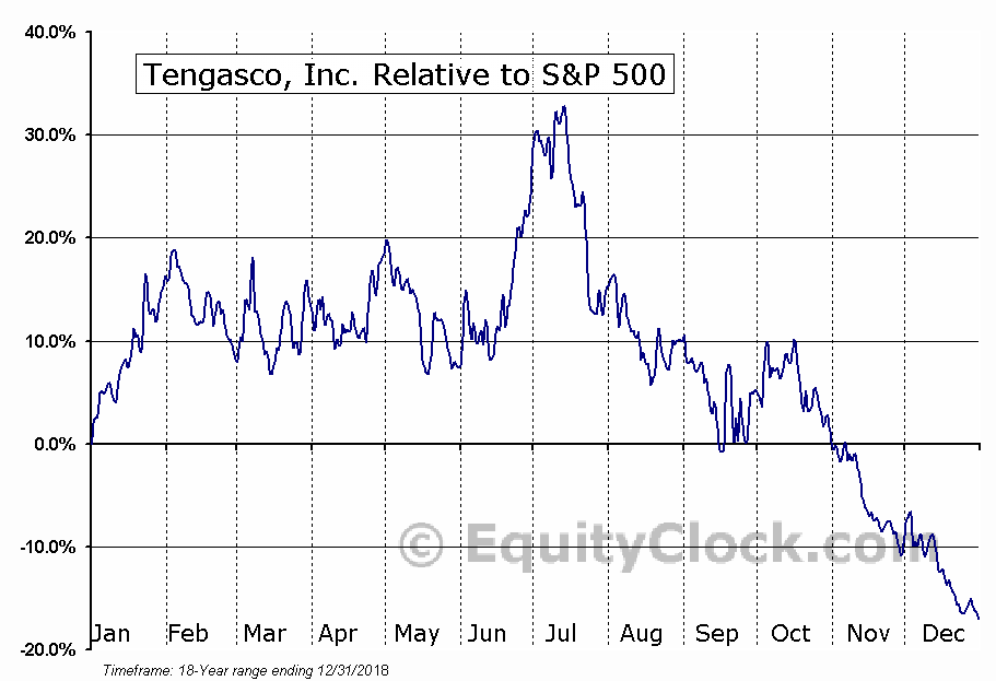 TGC Relative to the S&P 500