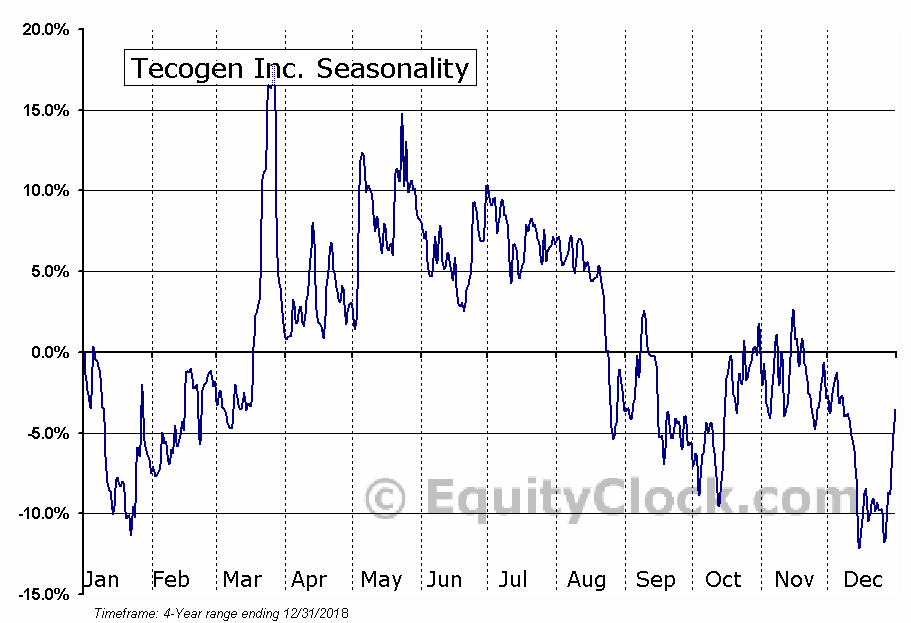 Tecogen Inc. (TGEN) Seasonal Chart