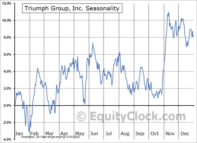 Triumph Group, Inc. Seasonal Chart