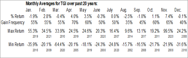 Monthly Seasonal Triumph Group, Inc. (NYSE:TGI)