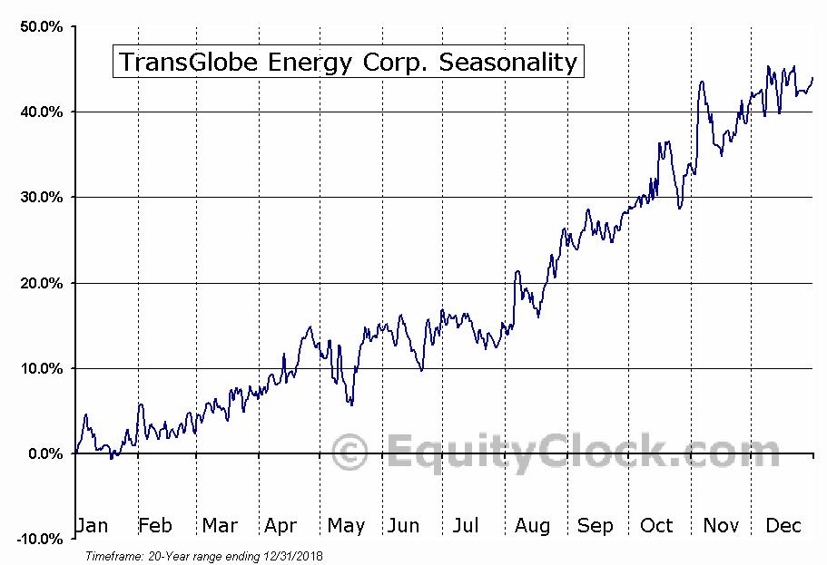 TransGlobe Energy Corp. (TSE:TGL.TO) Seasonality