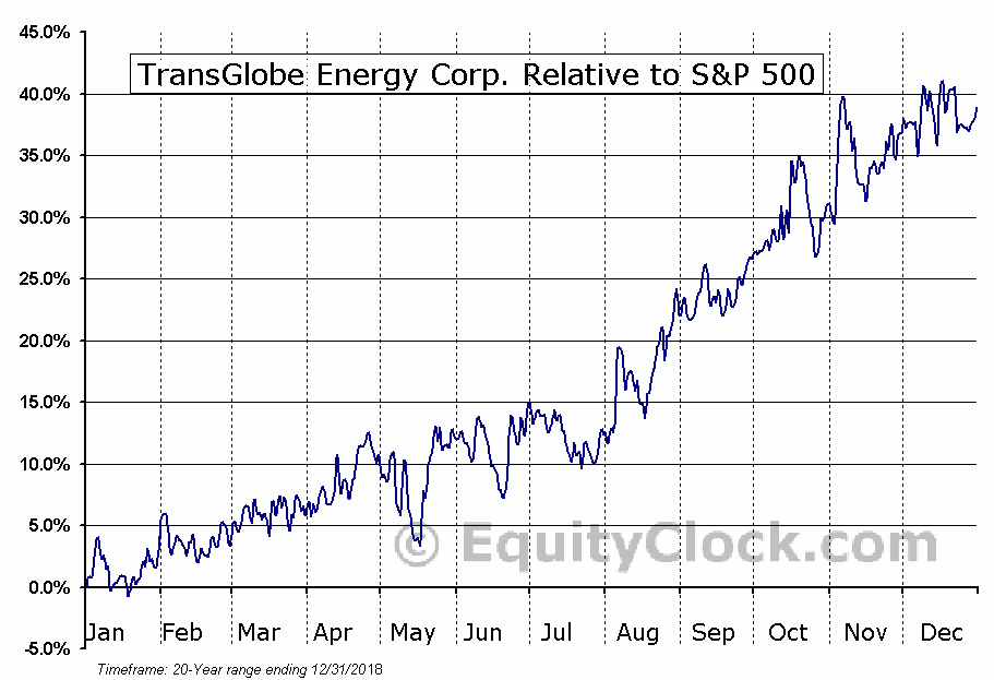 TGL.TO Relative to the S&P 500