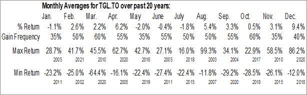 Monthly Seasonal TransGlobe Energy Corp. (TSE:TGL.TO)
