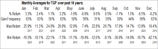 Monthly Seasonal Teekay LNG Partners (NYSE:TGP)