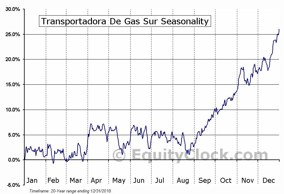 Transportadora De Gas Sa Ord B (TGS) Seasonal Chart