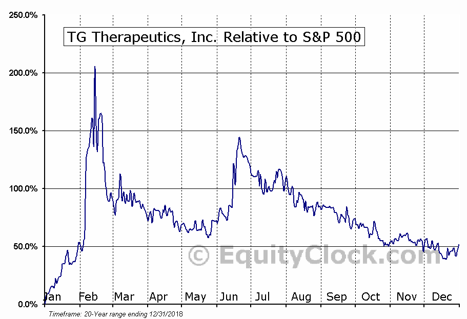 TGTX Relative to the S&P 500