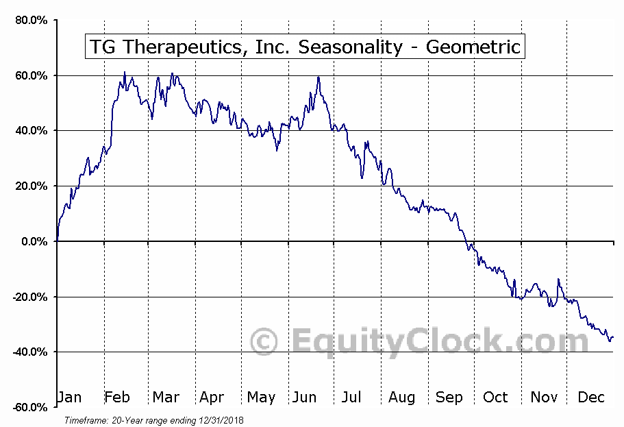 TG Therapeutics, Inc. (NASD:TGTX) Seasonality