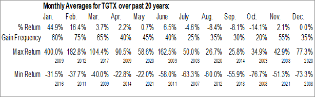 Monthly Seasonal TG Therapeutics, Inc. (NASD:TGTX)