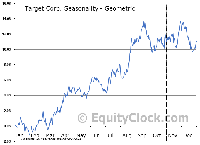 Target Corp. (NYSE:TGT) Seasonality