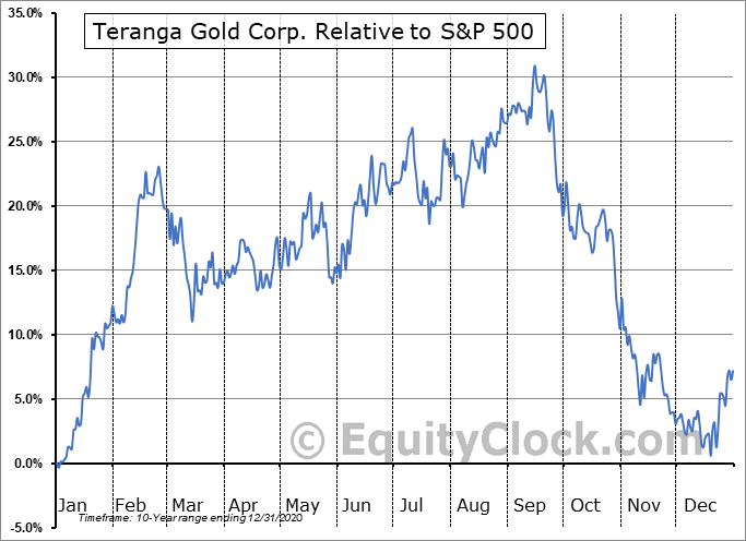TGZ.TO Relative to the S&P 500